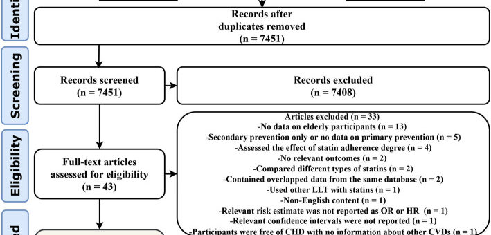 ASSOCIATION OF STATIN USE IN OLDER PEOPLE PRIMARY PREVENTION GROUP WITH RISK OF CARDIOVASCULAR EVENTS AND MORTALITY